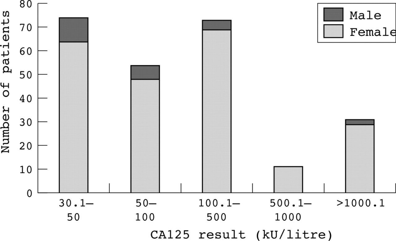 The Role Of Ca125 In Clinical Practice Journal Of Clinical Pathology