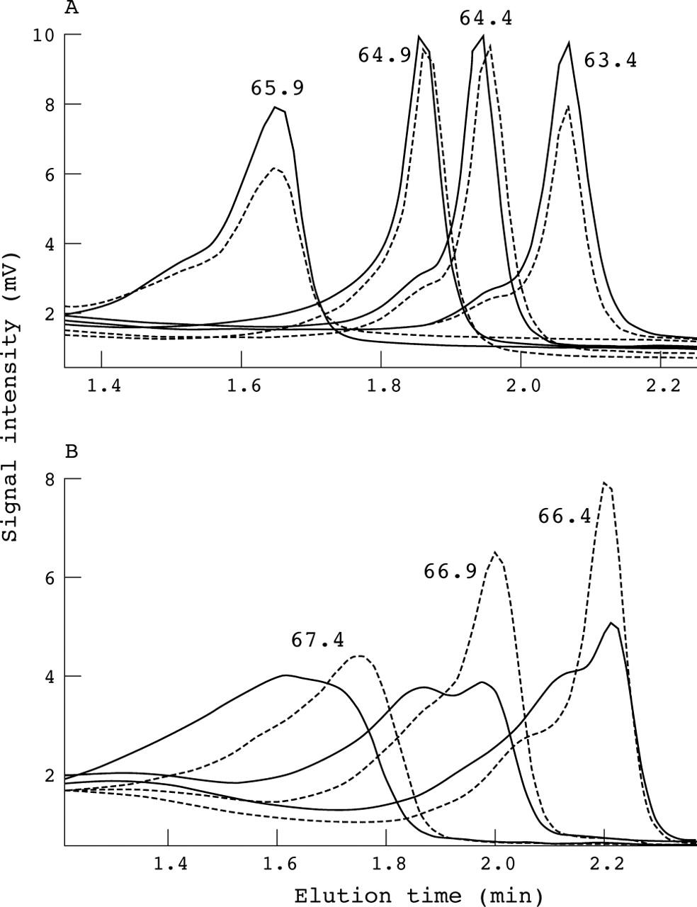 denaturing high performance liquid chromatography high throughput Parts of a Sarcomere download figure