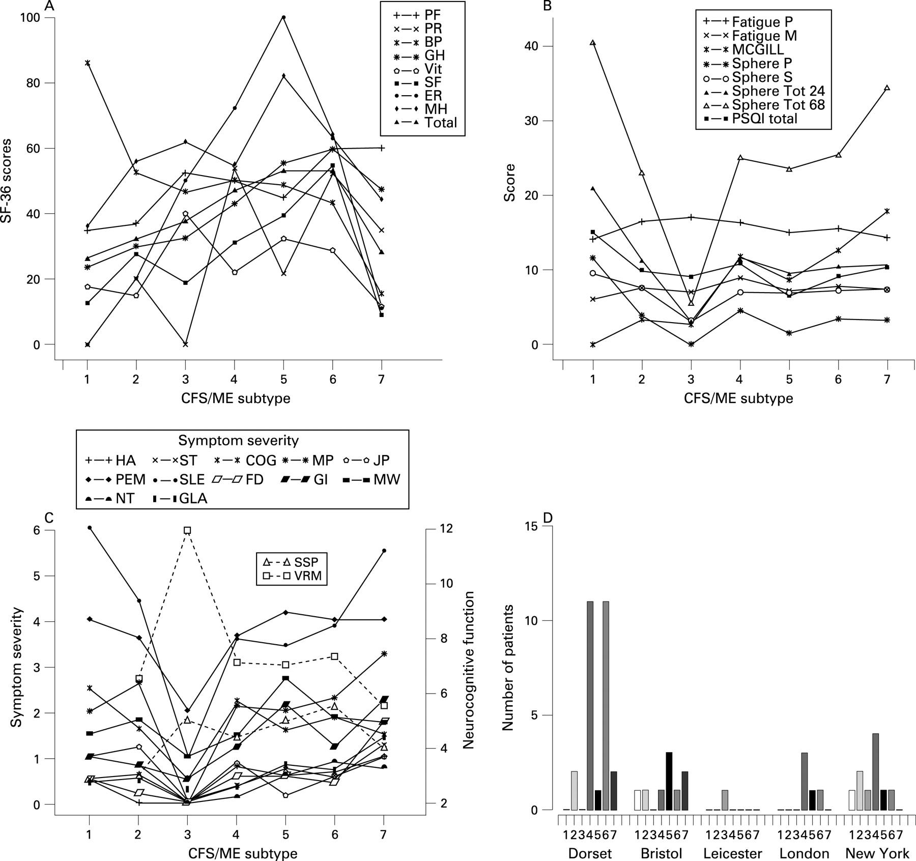 Seven genomic subtypes of chronic fatigue syndrome/myalgic