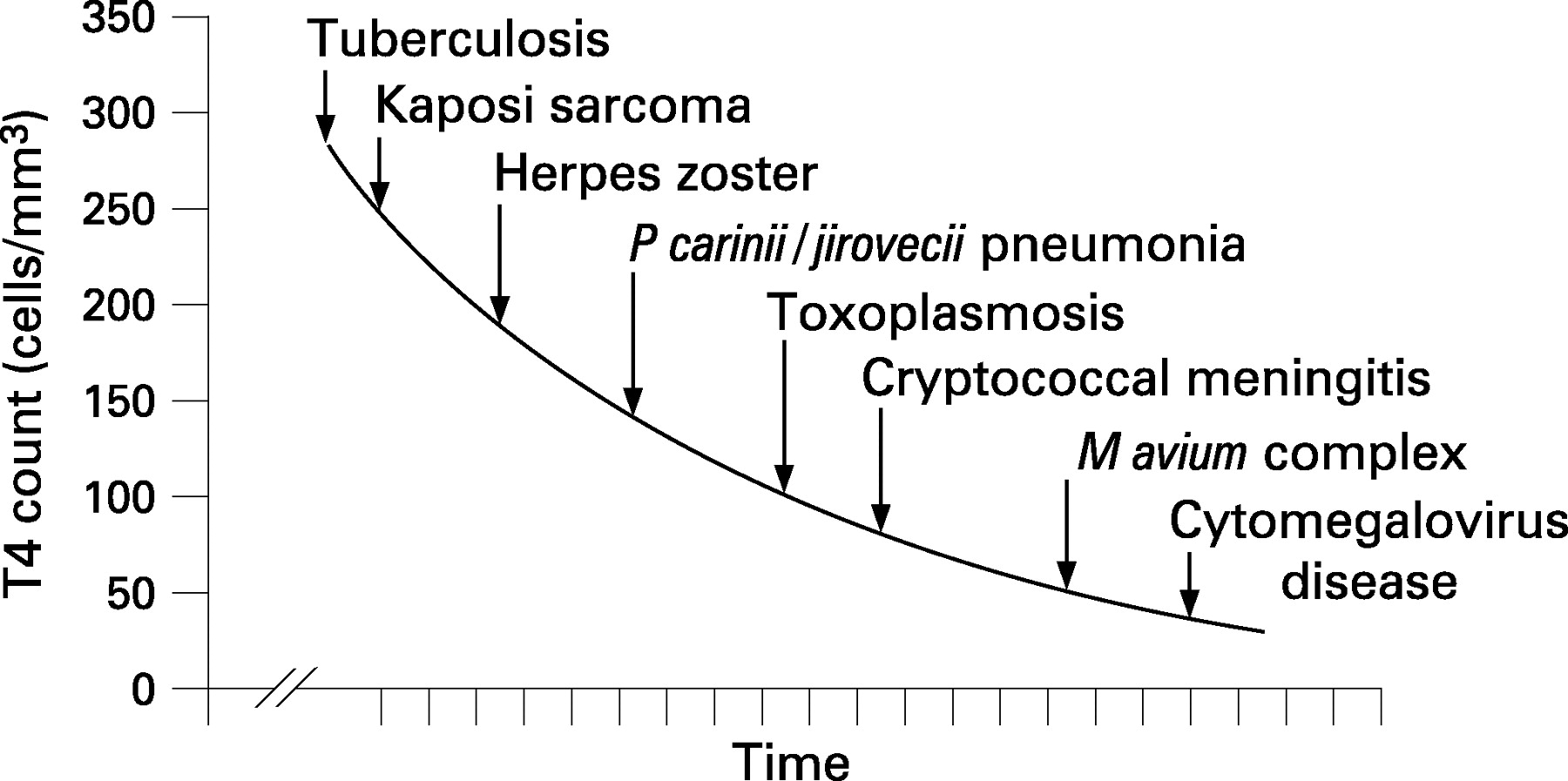 the correlation between the humane immunodeficiency virus and periodontal disease The relationship between wealth and hiv infection is not direct prevalence a of infection with human immunodeficiency virus data from the united republic of tanzania showed that the relationship between relative wealth and disease prevalence can change with time.