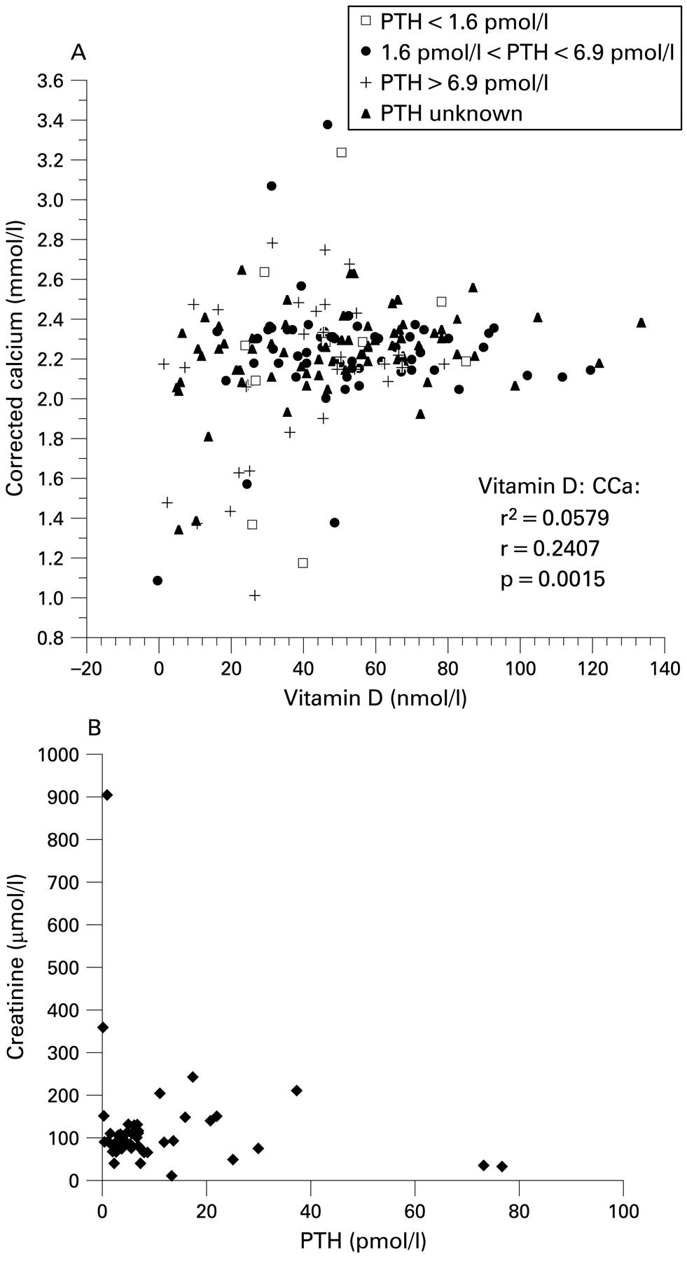 relationship between vitamin and constipation