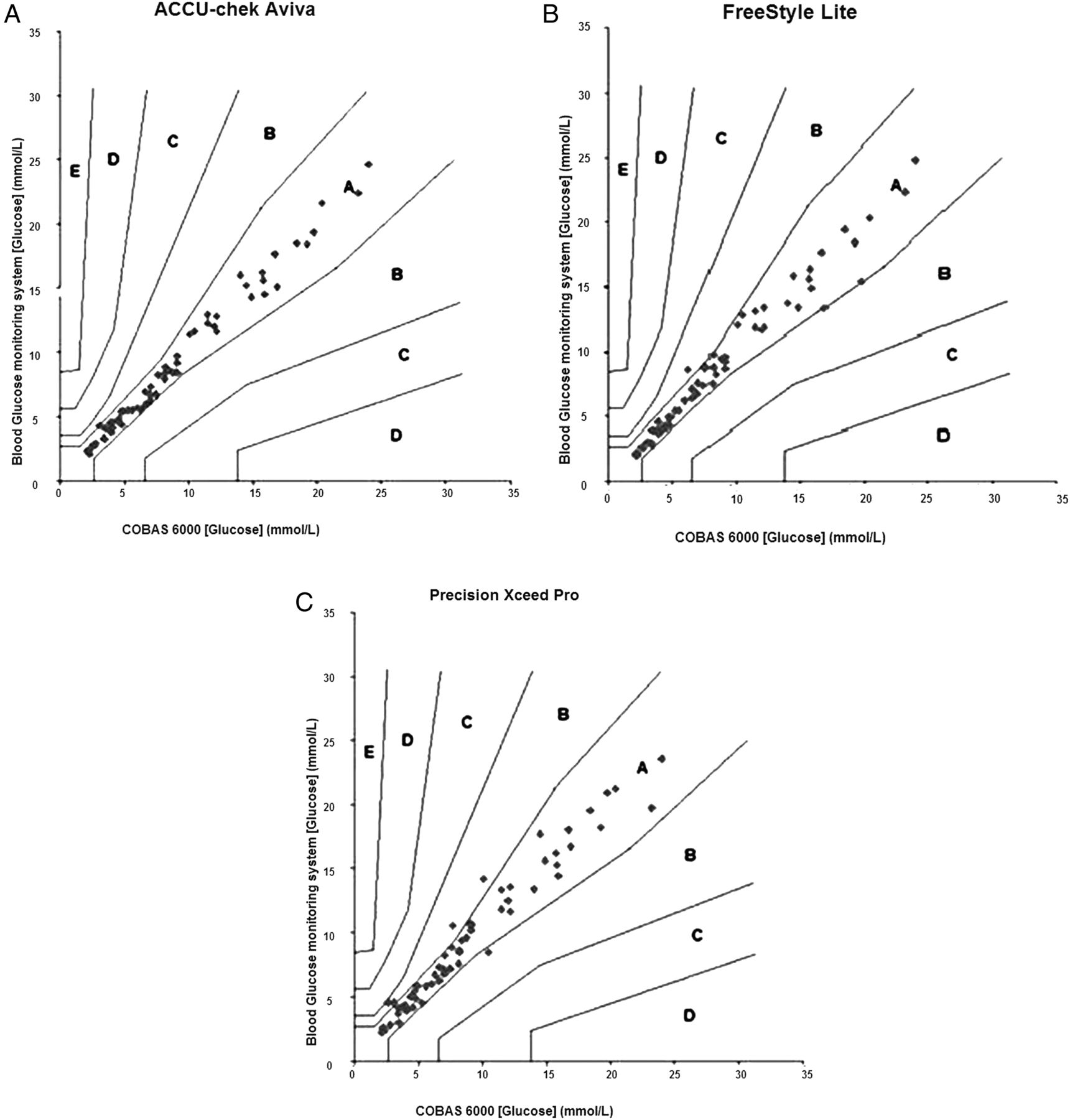 Technical and clinical accuracy of three blood glucose