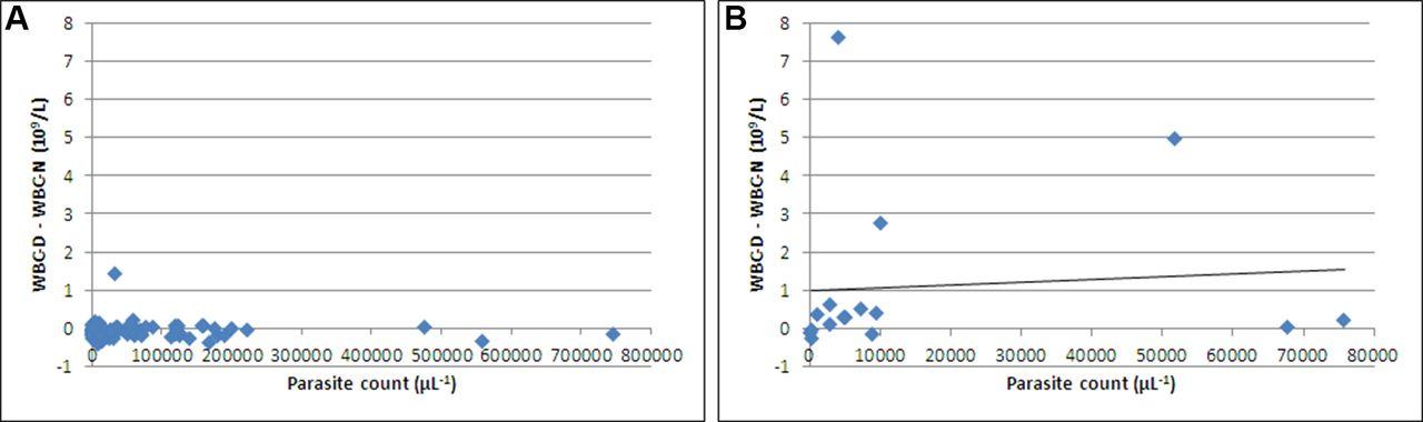 Automated Plasmodium detection by the Sysmex XN hematology analyzer