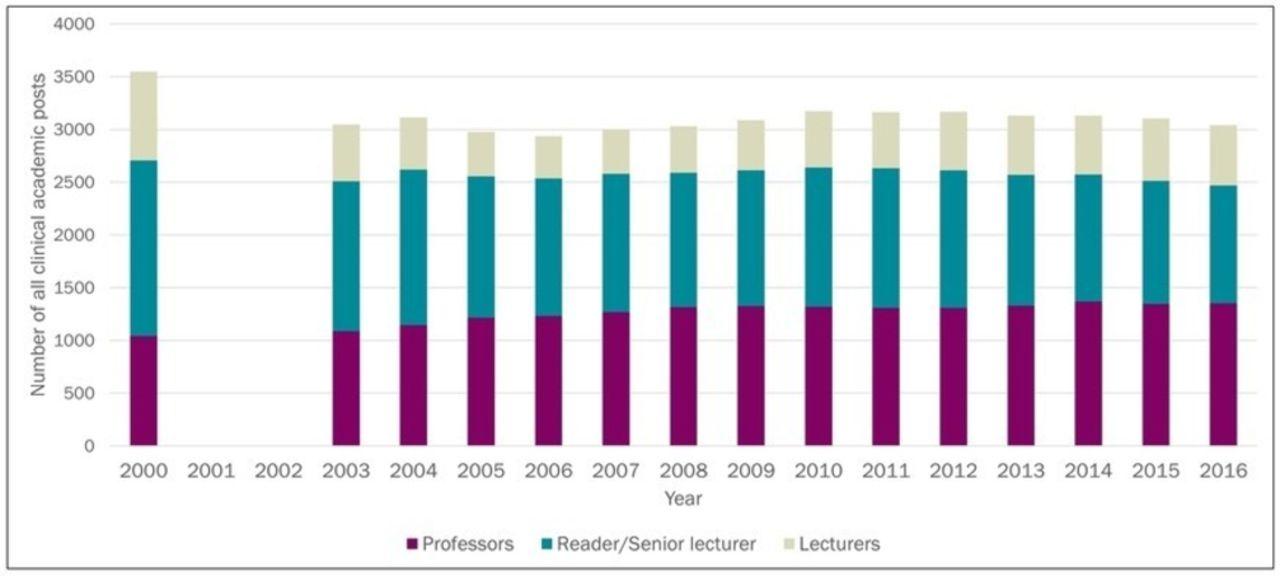 Survey of UK histopathology consultants' attitudes towards academic