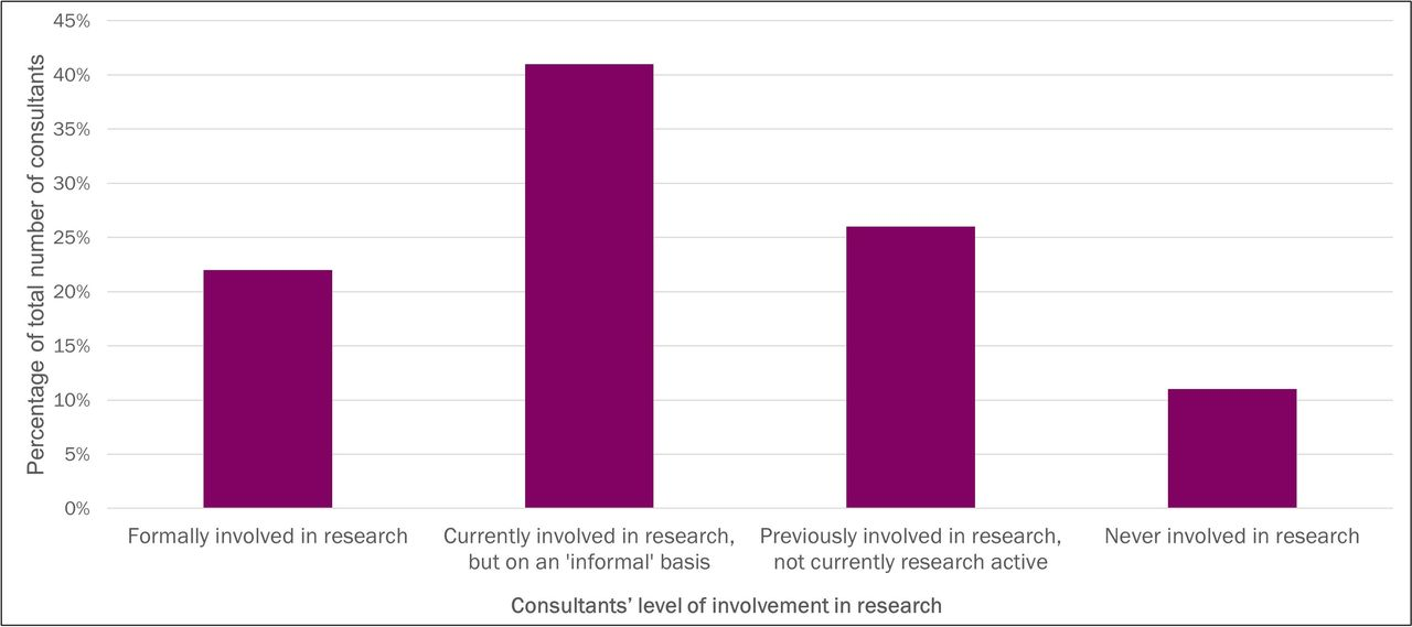 Survey of UK histopathology consultants' attitudes towards academic